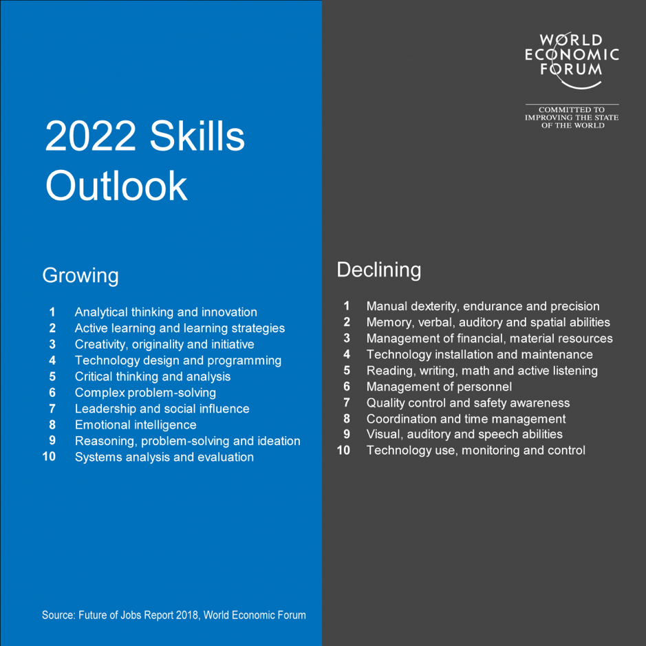 2022 World Economic Forum Skills Outlook