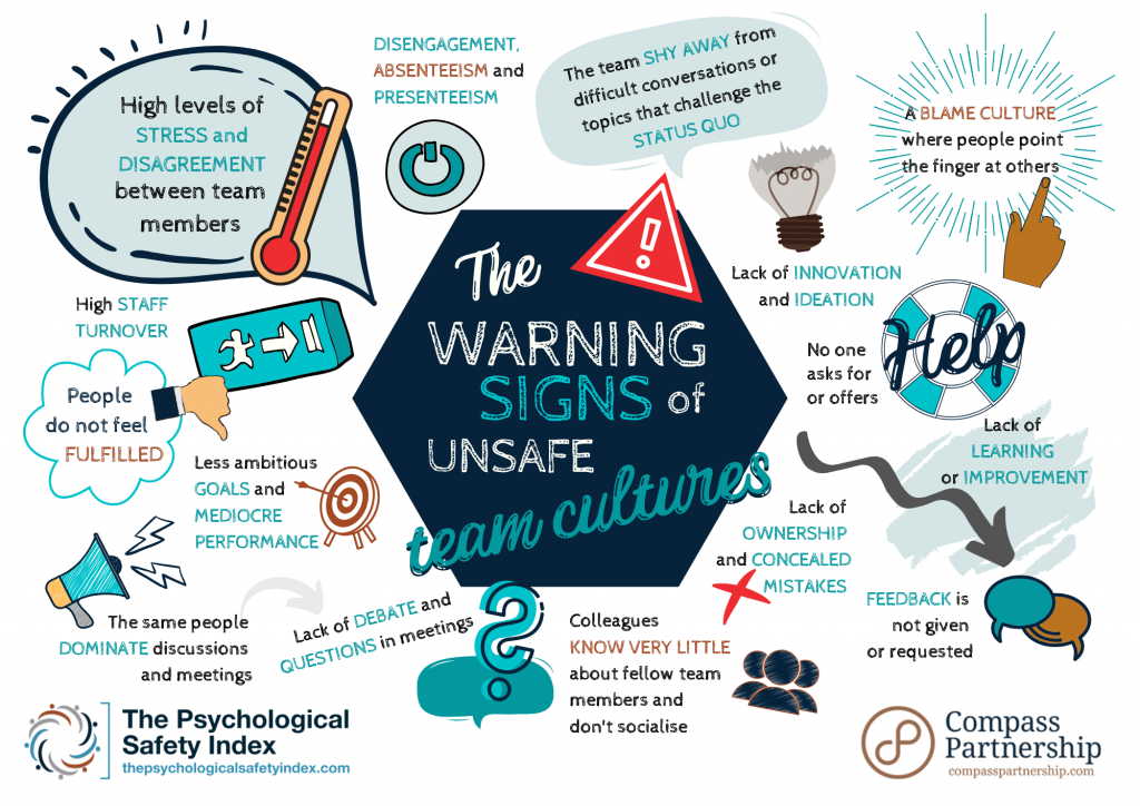 The warning signs of unsafe team cultures